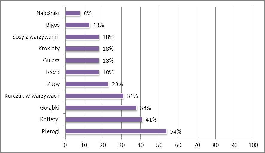 Wykres 1. Najczęściej przywożone gotowe potrawy z rodzinnego domu (źródło: MOSSO)