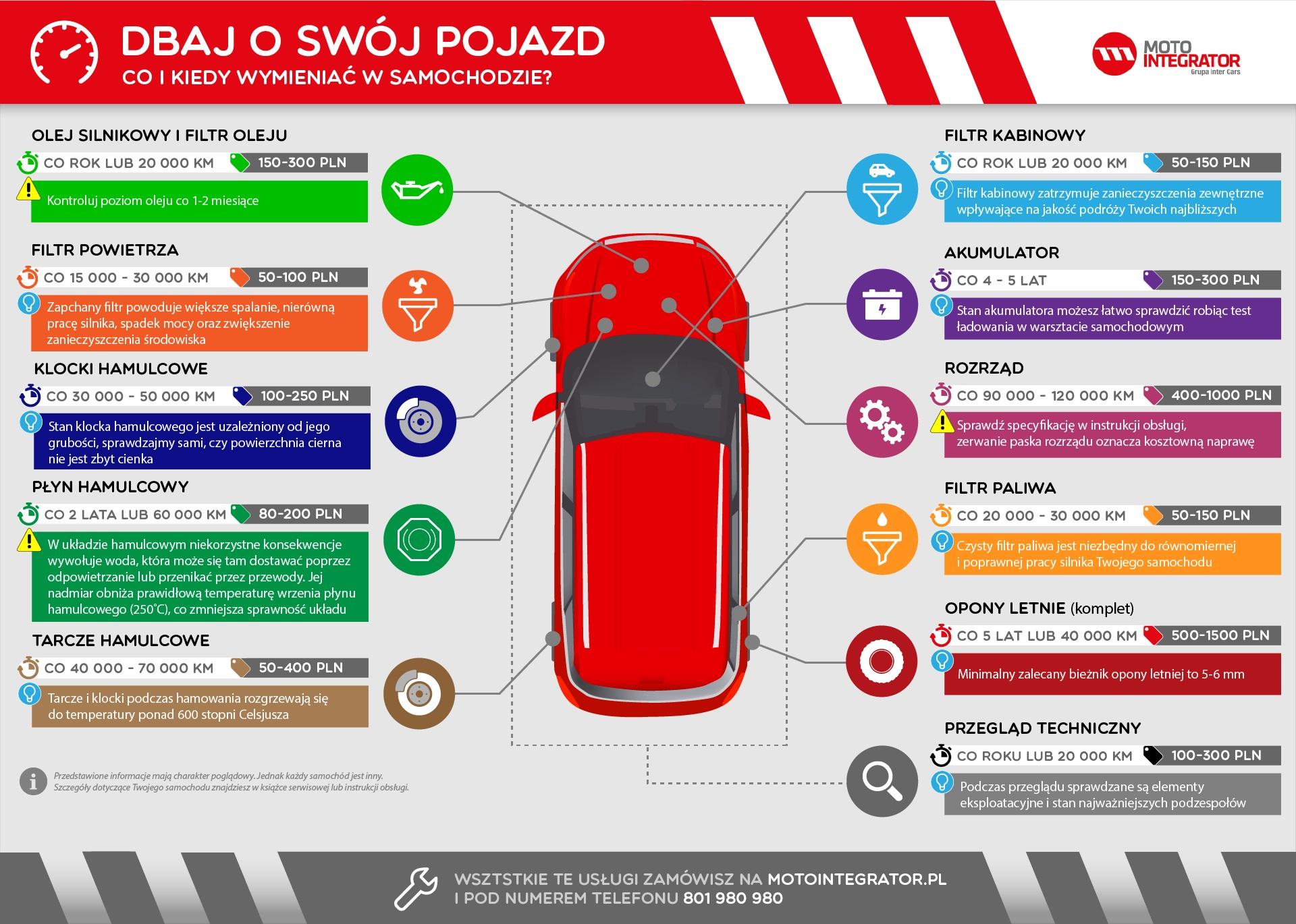 Infografika_eksploatacja_samochodu_Motointegrator
